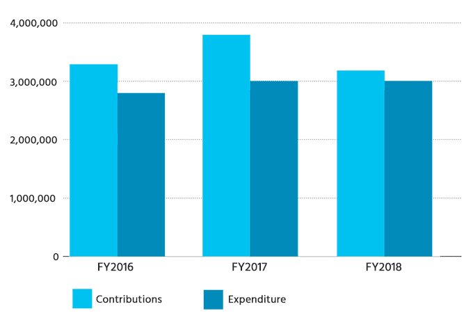 3-year trend for Central Co-operative Fund - Financial Year Expenditure 2016 - 2018