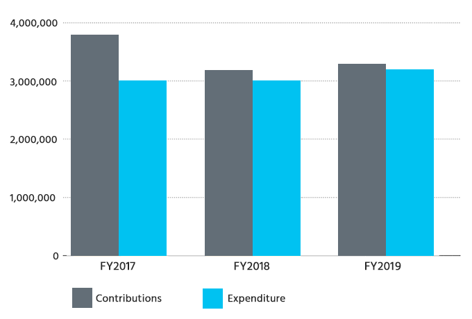 3 year trend of Central Co-operative Fund contributions and expenditure